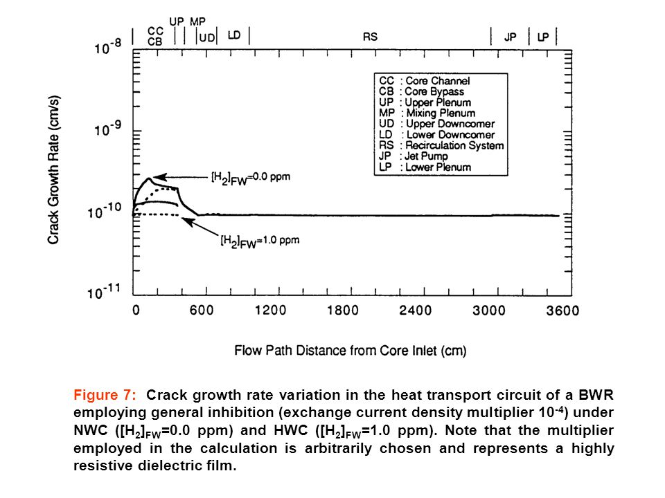 Figure 7: Crack growth rate variation in the heat transport circuit of a BWR employing general inhibition (exchange current density multiplier 10 -4 ) under NWC ([H 2 ] FW =0.0 ppm) and HWC ([H 2 ] FW =1.0 ppm).