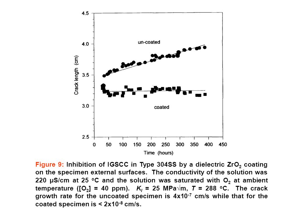 Figure 9: Inhibition of IGSCC in Type 304SS by a dielectric ZrO 2 coating on the specimen external surfaces. The conductivity of the solution was 220