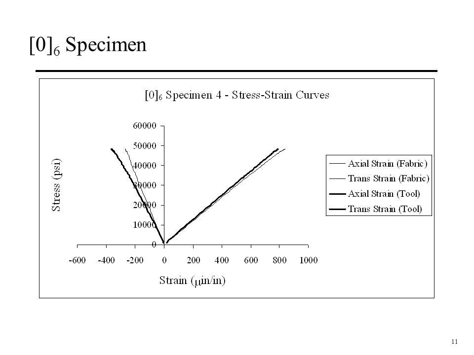 11 [0] 6 Specimen