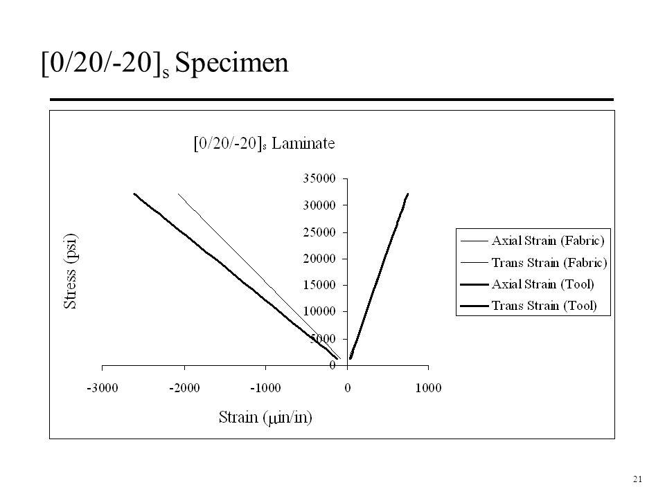 21 [0/20/-20] s Specimen