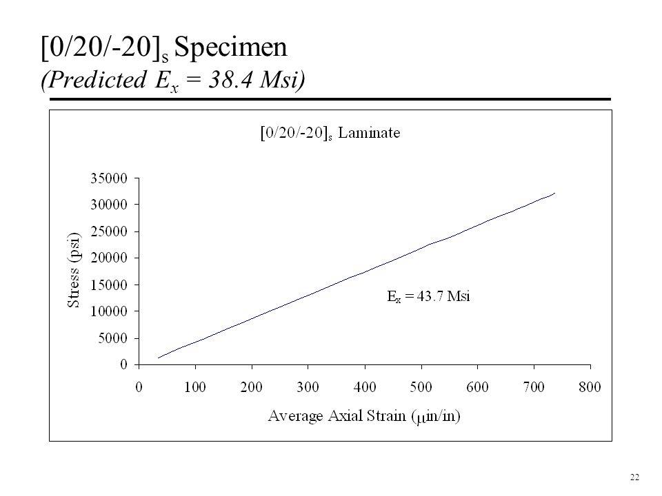 22 [0/20/-20] s Specimen (Predicted E x = 38.4 Msi)