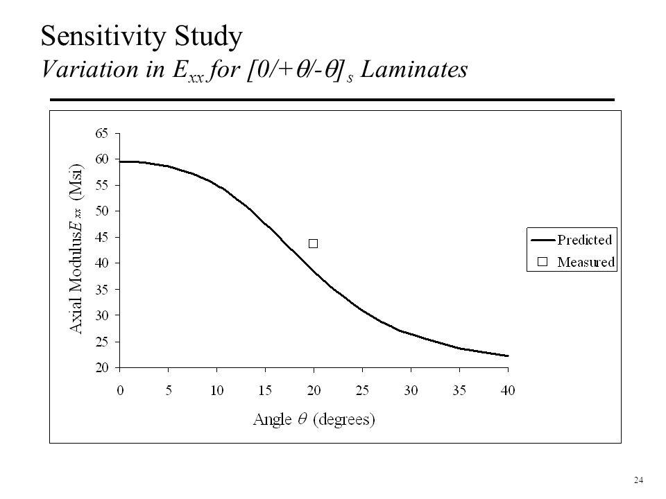 24 Sensitivity Study Variation in E xx for [0/+  /-  ] s Laminates