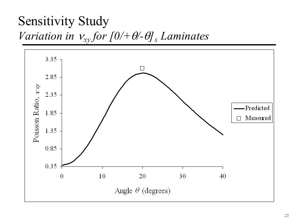 25 Sensitivity Study Variation in xy for [0/+  /-  ] s Laminates