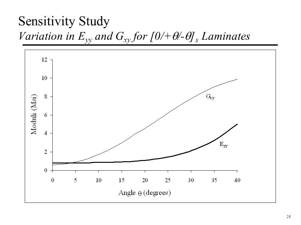 26 Sensitivity Study Variation in E yy and G xy for [0/+  /-  ] s Laminates