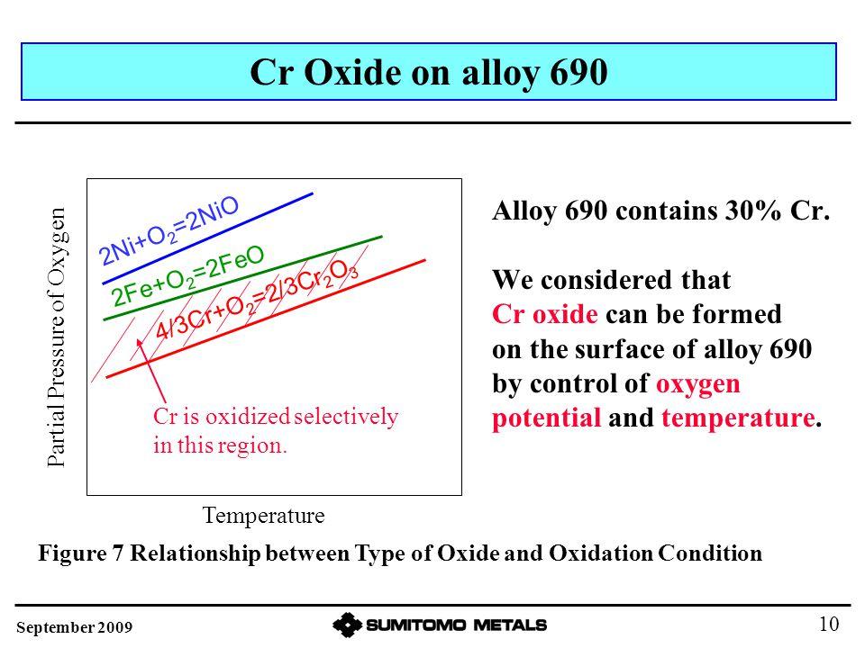 Alloy 690 contains 30% Cr.