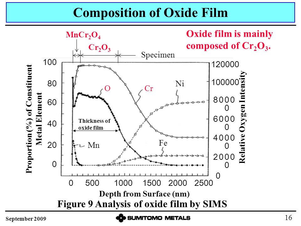 Oxide film is mainly composed of Cr 2 O 3. Depth from Surface (nm) Relative Oxygen Intensity Proportion (%) of Constituent Metal Element Thickness of