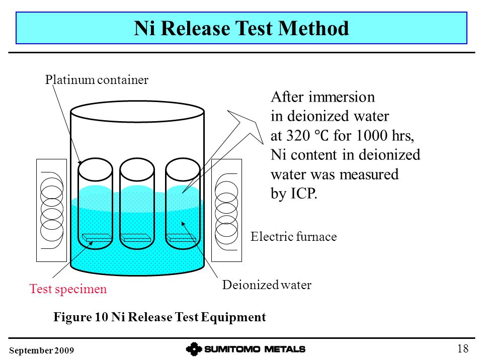 Ni Release Test Method Test specimen Platinum container Electric furnace Deionized water After immersion in deionized water at 320 ℃ for 1000 hrs, Ni