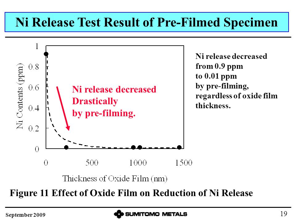 Ni Release Test Result of Pre-Filmed Specimen Ni release decreased from 0.9 ppm to 0.01 ppm by pre-filming, regardless of oxide film thickness. Figure