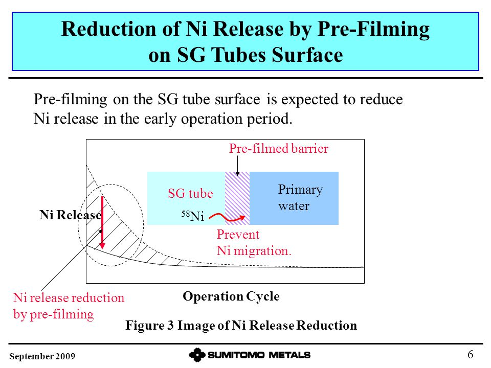 Figure 3 Image of Ni Release Reduction Pre-filming on the SG tube surface is expected to reduce Ni release in the early operation period.