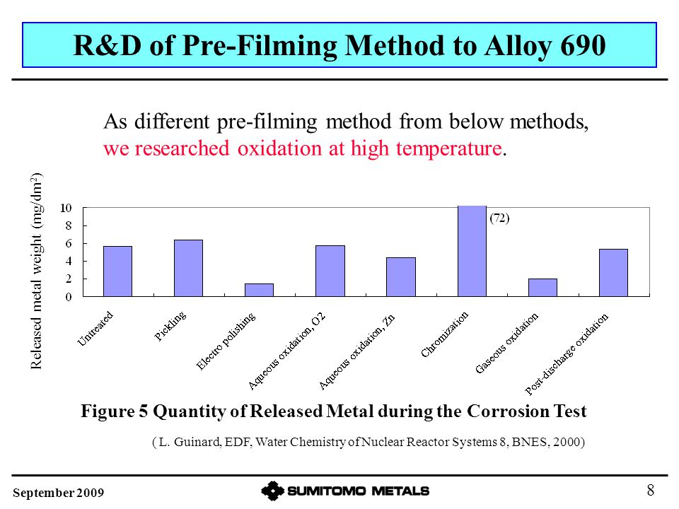 ( L. Guinard, EDF, Water Chemistry of Nuclear Reactor Systems 8, BNES, 2000) R&D of Pre-Filming Method to Alloy 690 Released metal weight (mg/dm 2 ) S