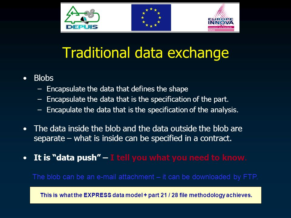 Traditional data exchange Blobs –Encapsulate the data that defines the shape –Encapsulate the data that is the specification of the part.