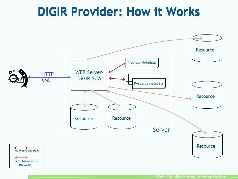 Global Biodiversity Information Facility DiGIR Provider: How it Works Resource WEB Server- DiGIR S/W Server Resource Provider Metadata Resource Metada