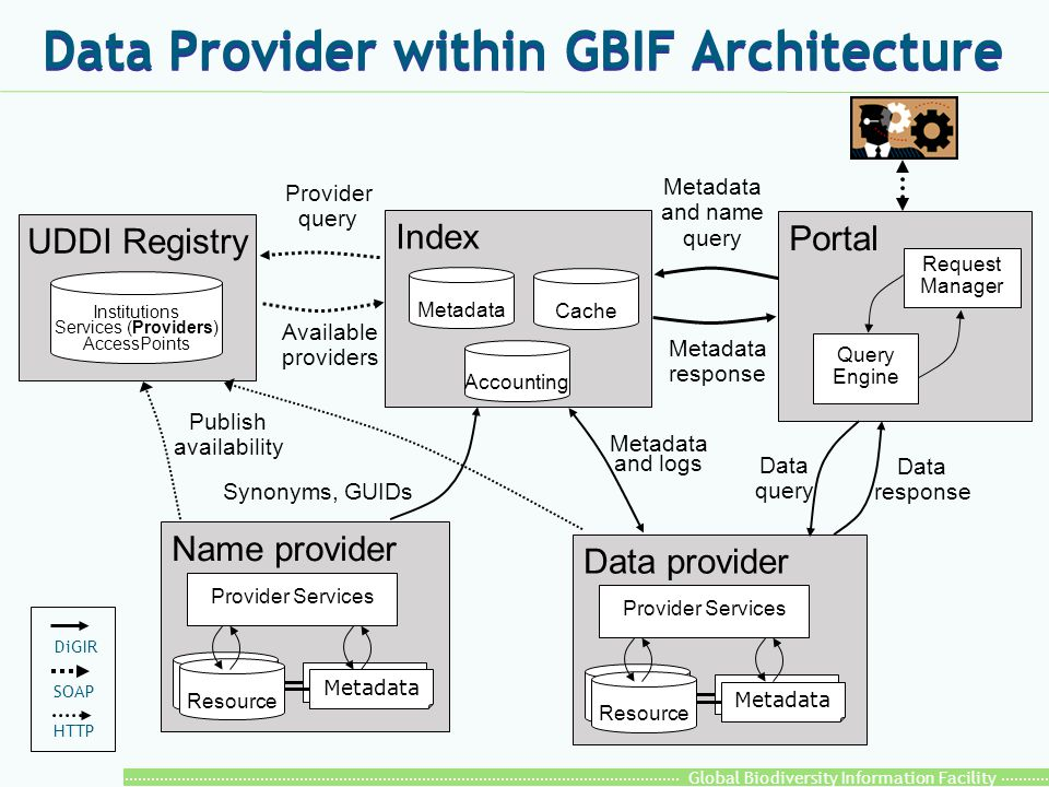 Global Biodiversity Information Facility WEB exchange interface: DiGIR l Distributed Generic Information Retrieval is a client/server protocol for retrieving information from distributed resources.