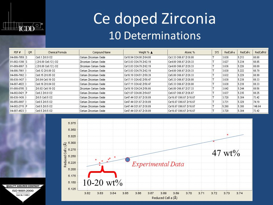 Ce doped Zirconia 10 Determinations 10-20 wt% 47 wt% Experimental Data