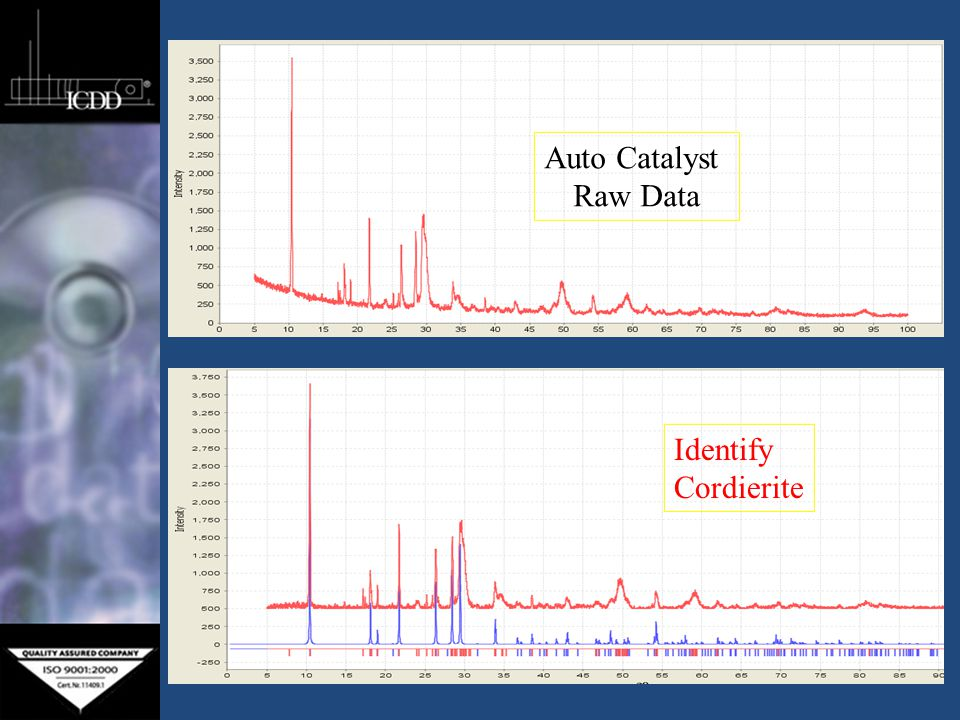 Identify Tetragonally Stabilized Zirconia ~ 100 A Crystallites Identify the size through zirconia pattern simulations 25 A Experimental 100 A 250 A 1000 A