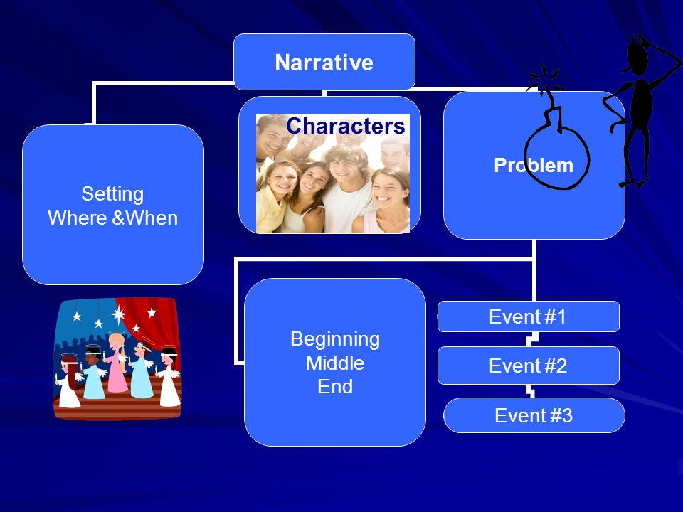 Expository 1.Enumeration 2. Description 3. Sequence 4.