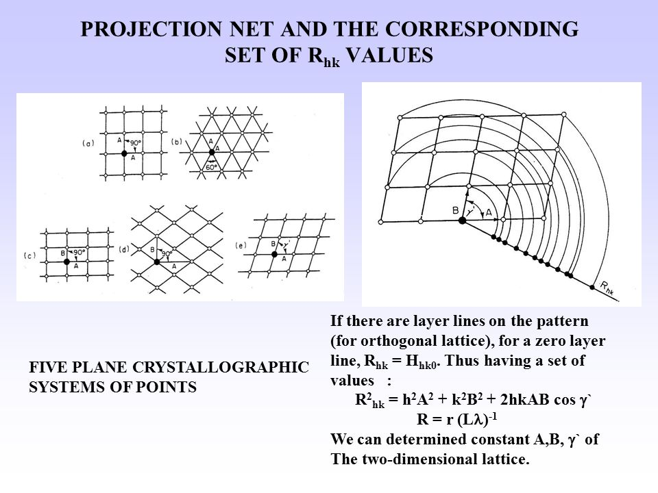 DETERMINATION OF PERIOD c* and ANGLES  The best formed plate textures are found in crystals with a layer lattice.