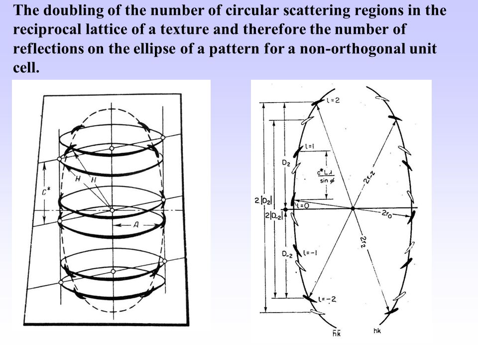 The doubling of the number of circular scattering regions in the reciprocal lattice of a texture and therefore the number of reflections on the ellipse of a pattern for a non-orthogonal unit cell.