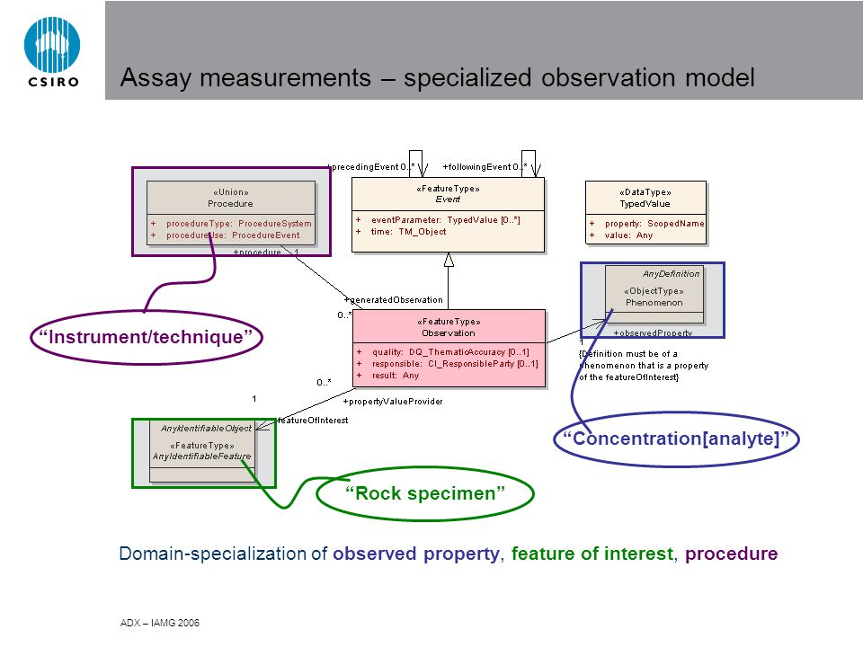 ADX – IAMG 2006 Assay measurements – specialized observation model Rock specimen Concentration[analyte] Instrument/technique Domain-specialization of observed property, feature of interest, procedure