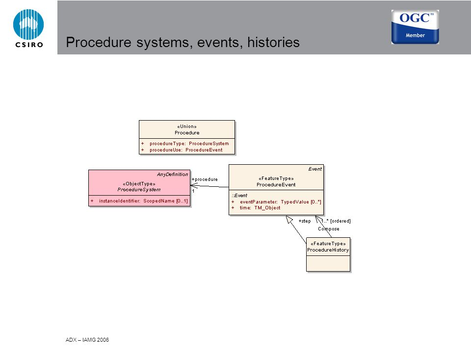 ADX – IAMG 2006 Procedure systems, events, histories