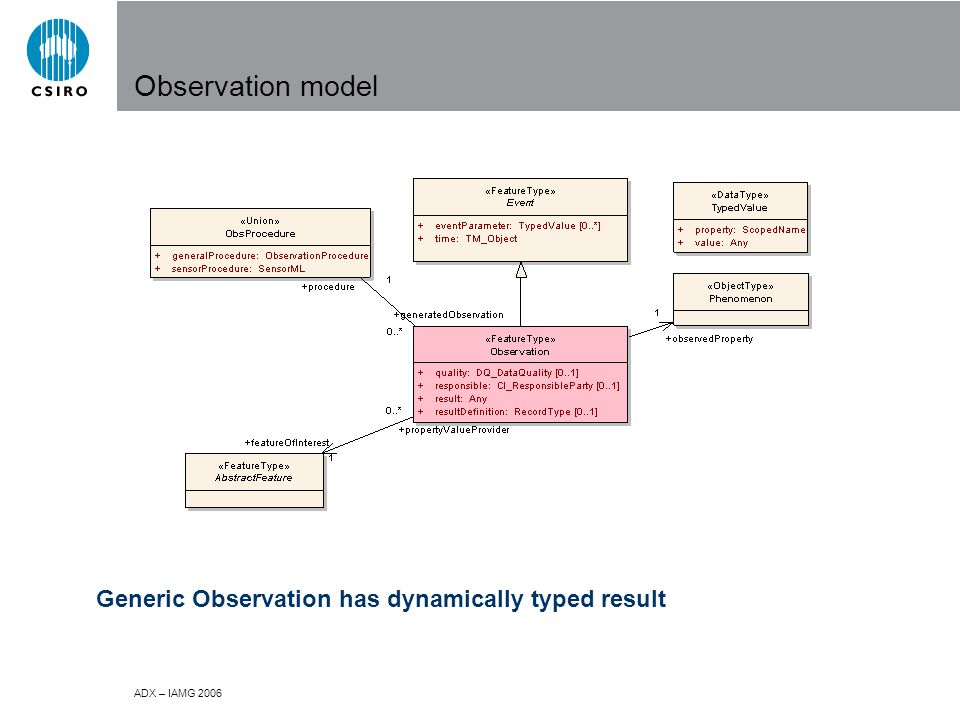 ADX – IAMG 2006 Observation model Generic Observation has dynamically typed result