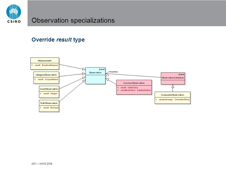 ADX – IAMG 2006 Observation specializations Override result type