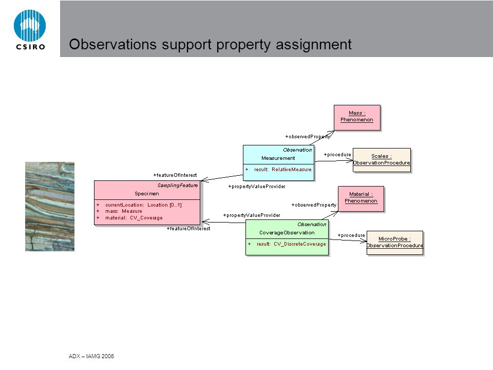 ADX – IAMG 2006 Observations support property assignment