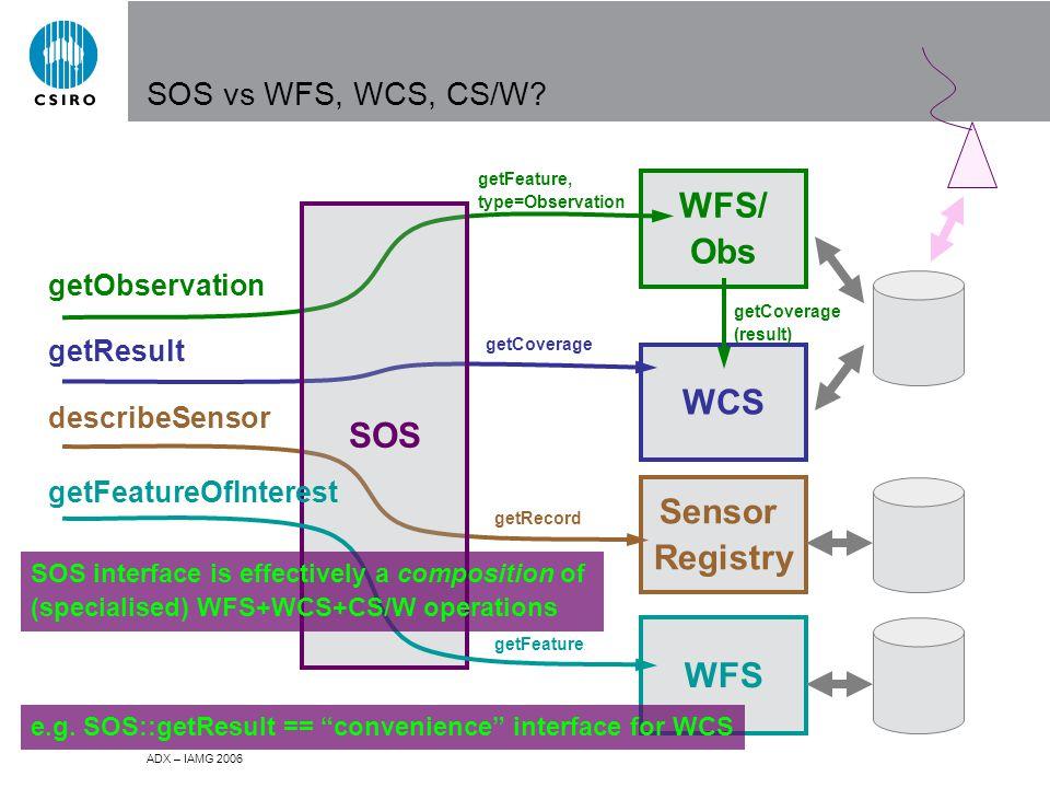 ADX – IAMG 2006 SOS vs WFS, WCS, CS/W.