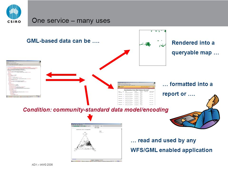 ADX – IAMG 2006 GML-based data can be ….