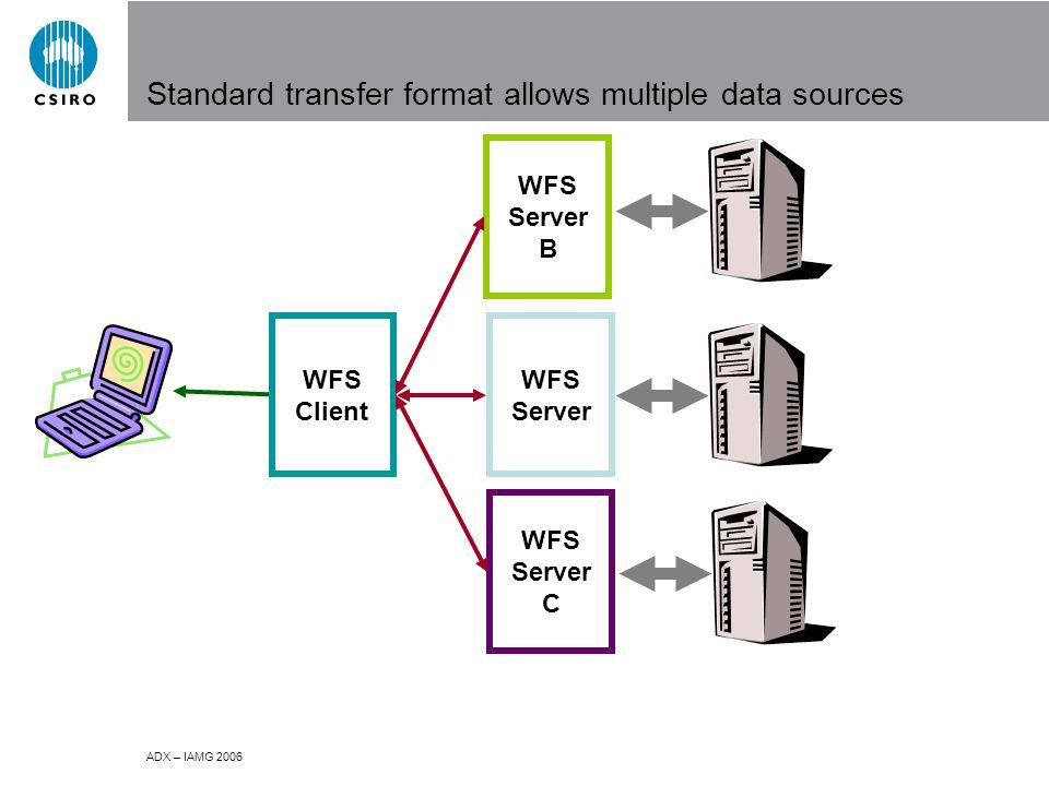 ADX – IAMG 2006 Standard transfer format allows multiple data sources WFS Client WFS Server WFS Server B WFS Server C