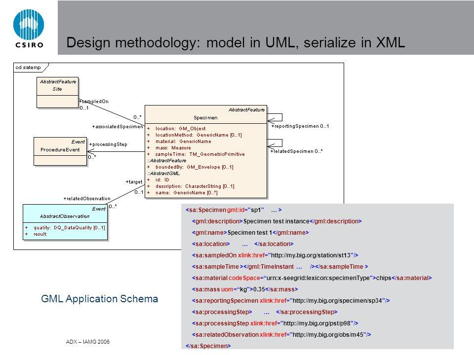 ADX – IAMG 2006 Design methodology: model in UML, serialize in XML Specimen test instance Specimen test 1 … chips 0.35 … GML Application Schema