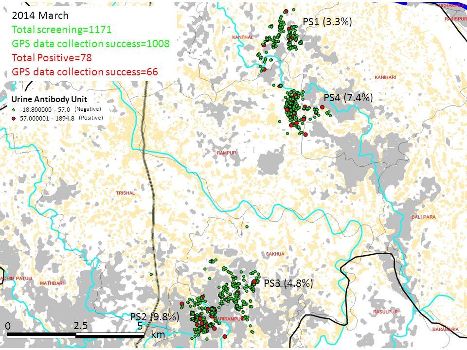 05 km 2.5 2014 March Total screening=1171 GPS data collection success=1008 Total Positive=78 GPS data collection success=66 Urine Antibody Unit (Negat