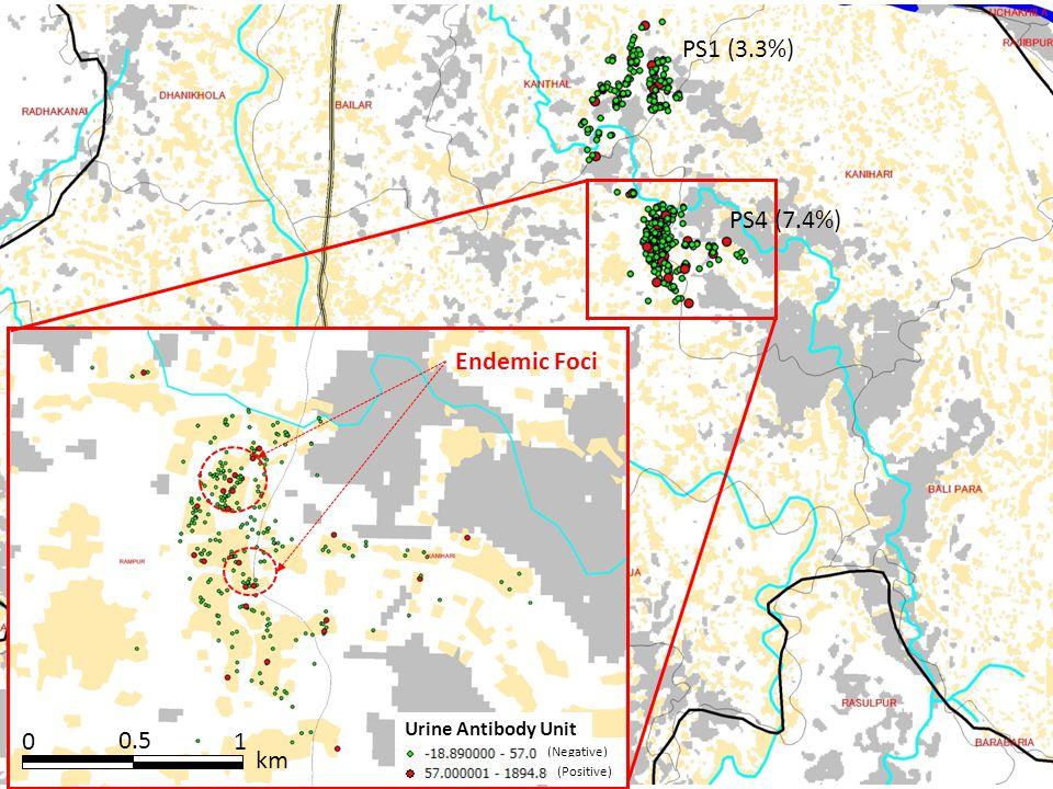01 km 0.5 Urine Antibody Unit (Negative) (Positive) Endemic Foci PS1 (3.3%) PS4 (7.4%)