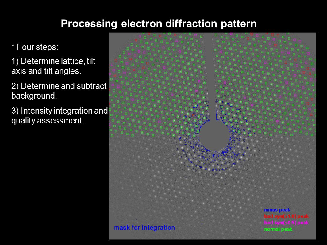 Processing electron diffraction pattern * Four steps: 1) Determine lattice, tilt axis and tilt angles. 2) Determine and subtract background. 3) Intens