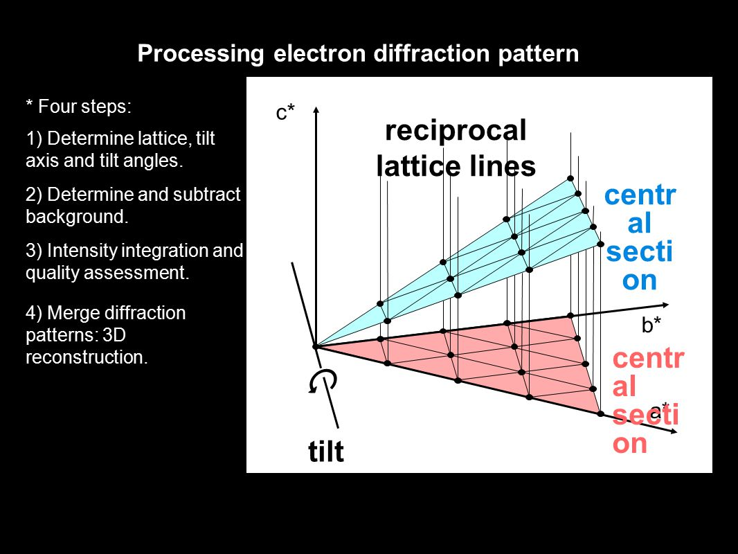 a* b* c* tilt axis reciprocal lattice lines centr al secti on centr al secti on Processing electron diffraction pattern * Four steps: 1) Determine lattice, tilt axis and tilt angles.