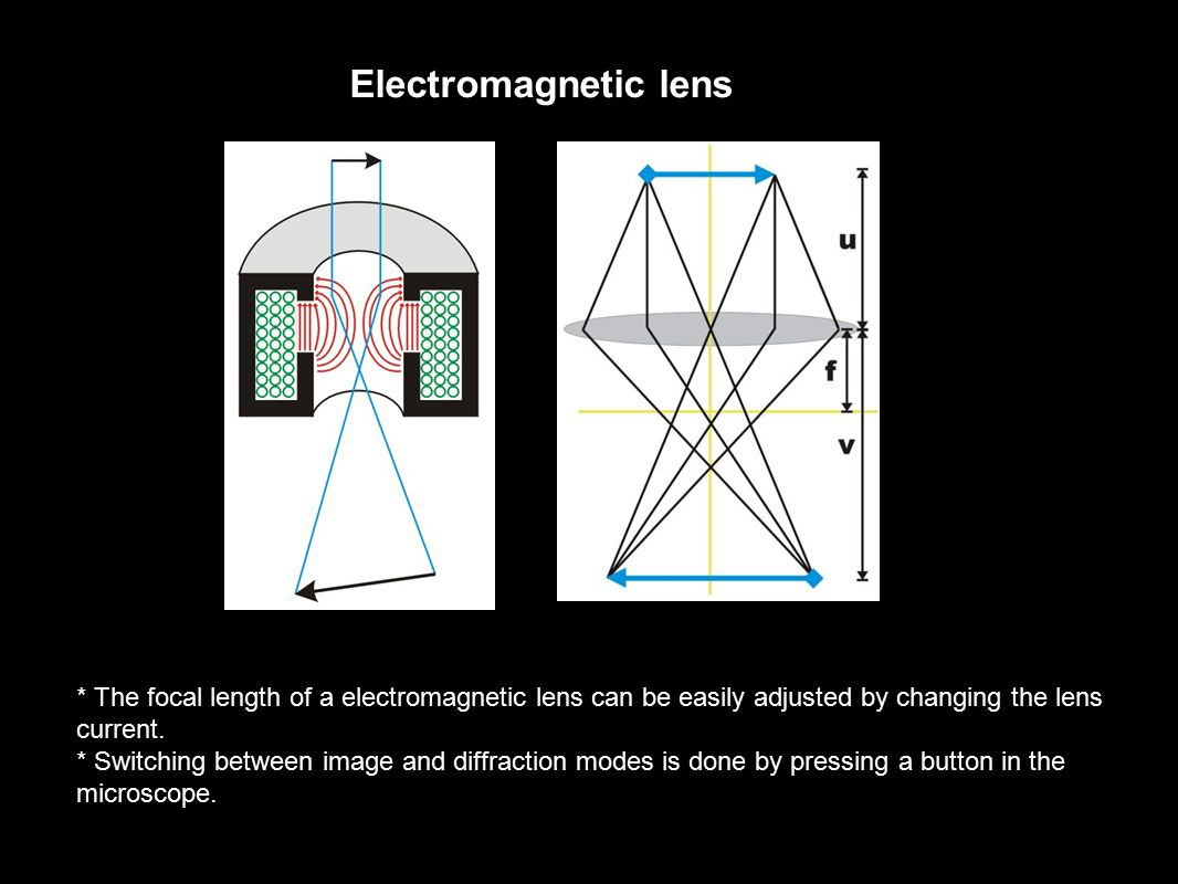 Electromagnetic lens * The focal length of a electromagnetic lens can be easily adjusted by changing the lens current. * Switching between image and d