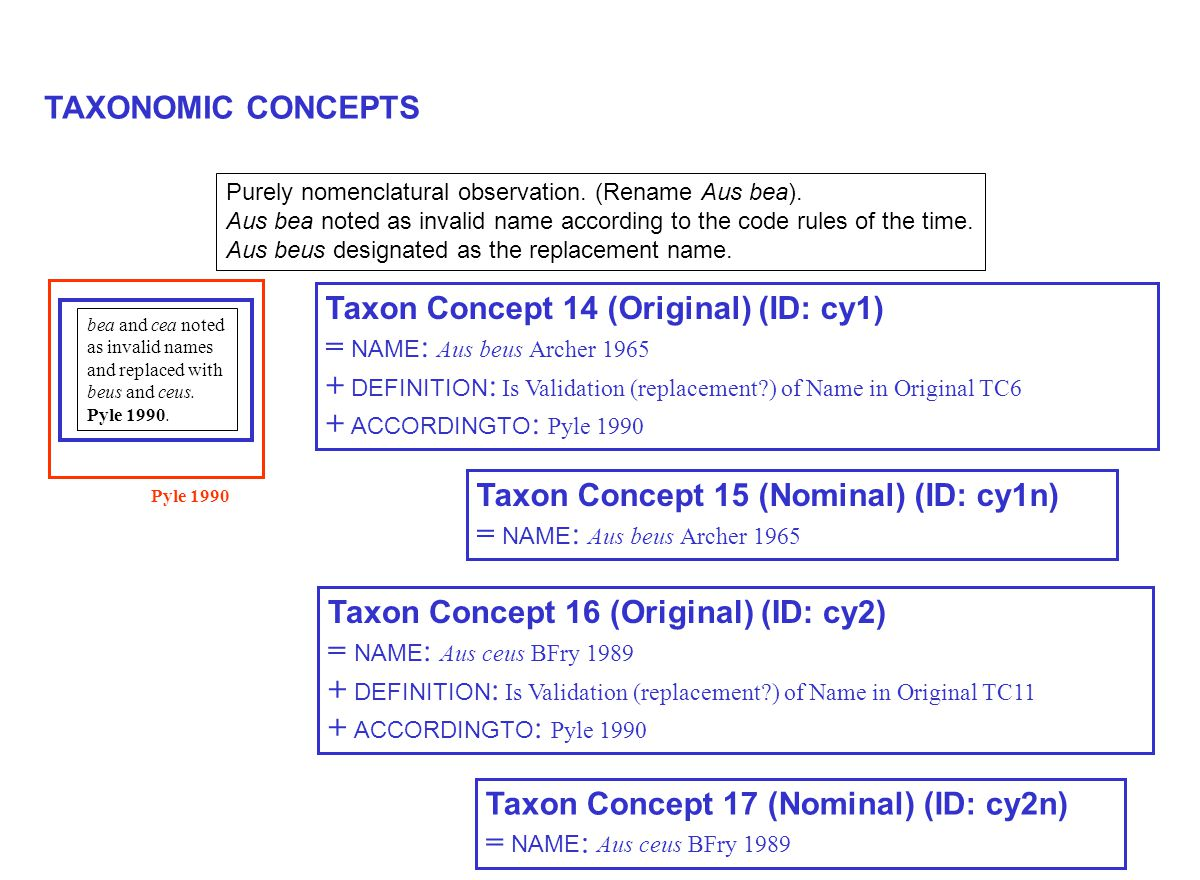 TAXONOMIC CONCEPTS Pyle 1990 bea and cea noted as invalid names and replaced with beus and ceus.