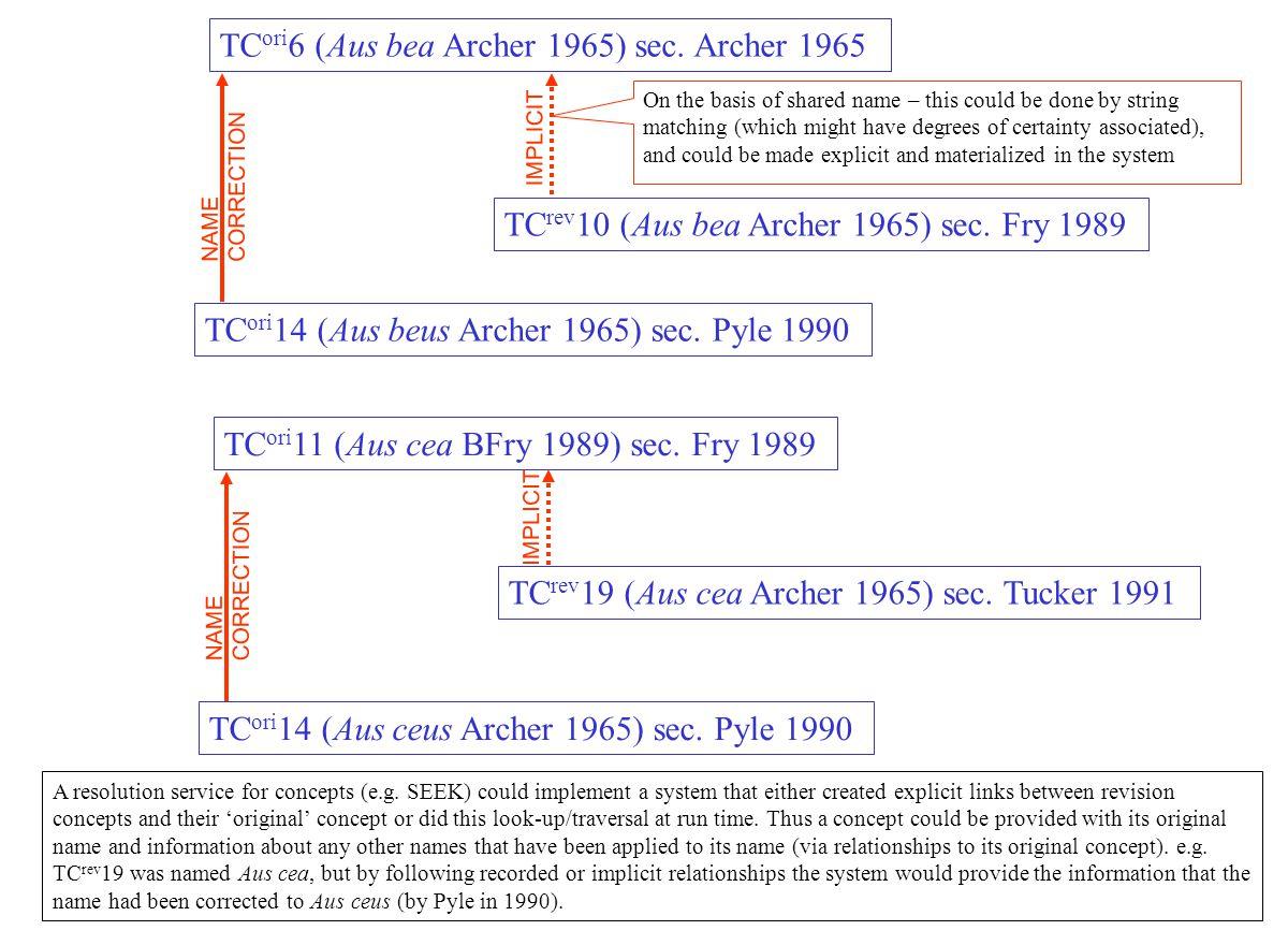 TC ori 6 (Aus bea Archer 1965) sec. Archer 1965 TC rev 10 (Aus bea Archer 1965) sec.
