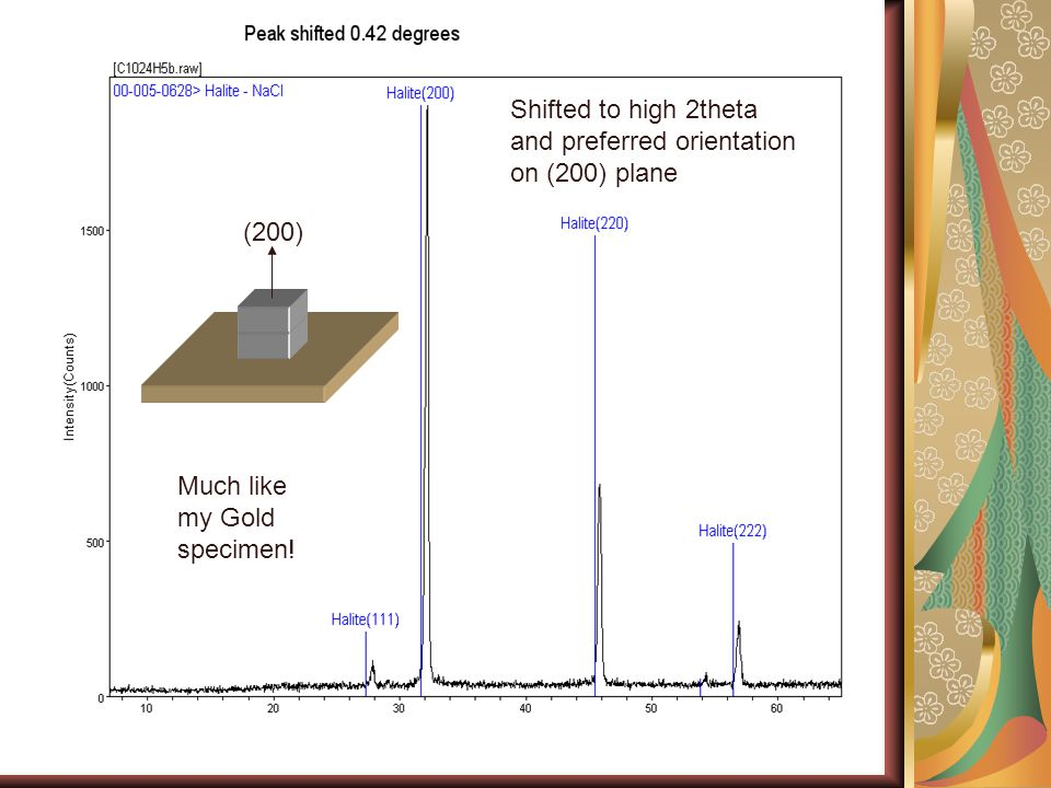 Shifted to high 2theta and preferred orientation on (200) plane (200) Much like my Gold specimen!
