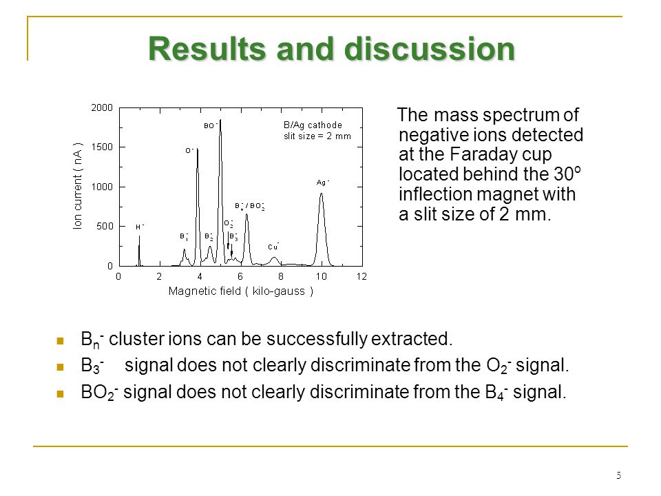 5 Results and discussion The mass spectrum of negative ions detected at the Faraday cup located behind the 30 o inflection magnet with a slit size of 2 mm.