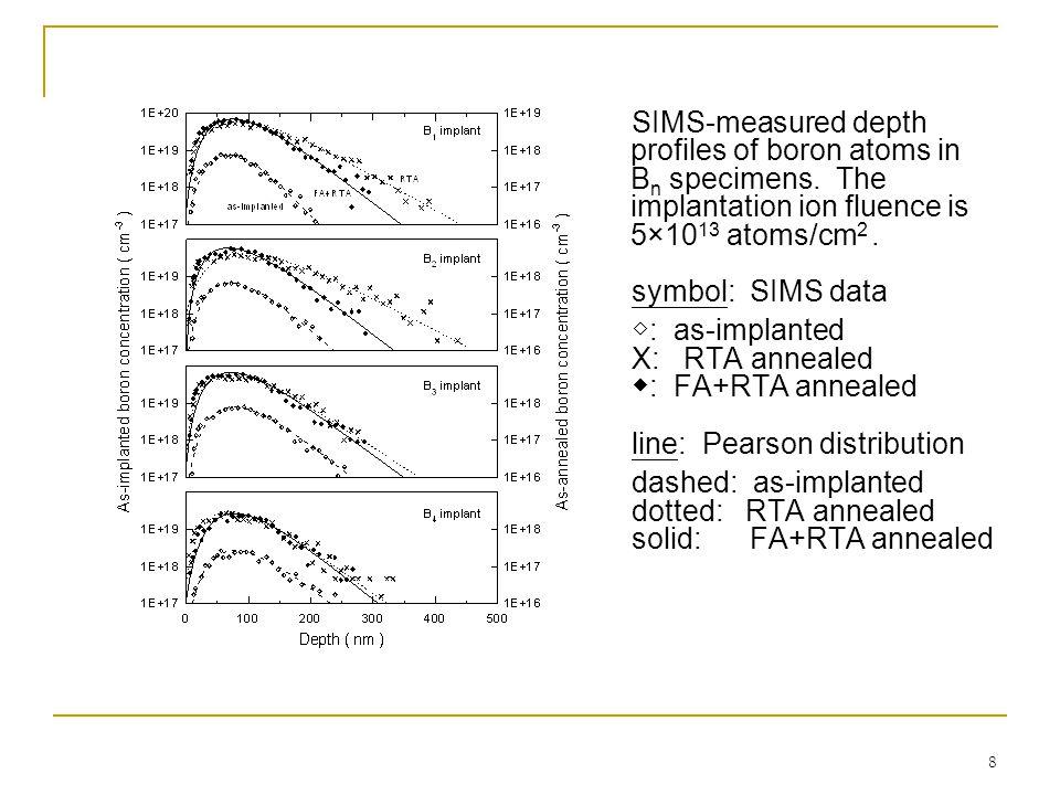 8 SIMS-measured depth profiles of boron atoms in B n specimens.