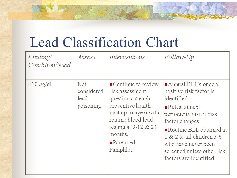 Lead Classification Chart Finding/ Condition/Need Assess.InterventionsFollow-Up <10 µg/dLNot considered lead poisoning Continue to review risk assessment questions at each preventive health visit up to age 6 with routine blood lead testing at 9-12 & 24 months.