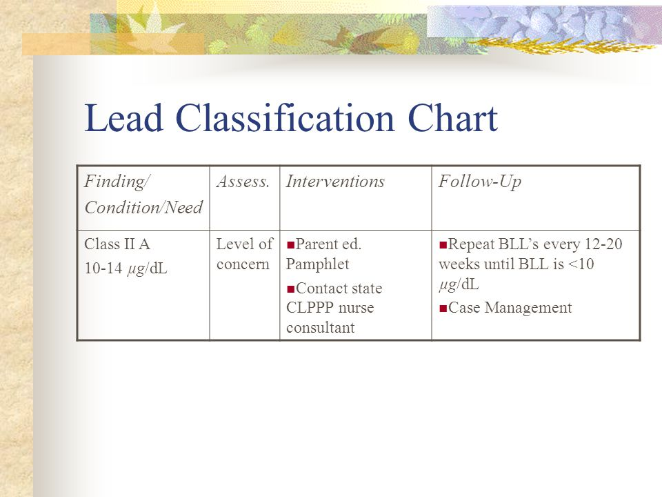 Lead Classification Chart Finding/ Condition/Need Assess.InterventionsFollow-Up Class II A 10-14 µg/dL Level of concern Parent ed.