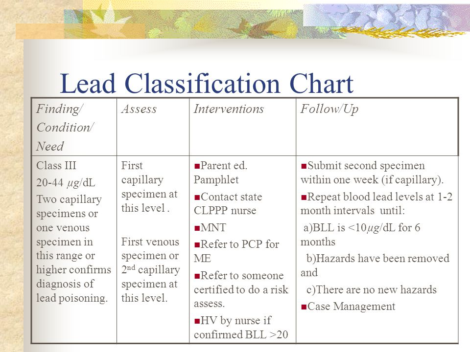 Lead Classification Chart Finding/ Condition/ Need AssessInterventionsFollow/Up Class III 20-44 µg/dL Two capillary specimens or one venous specimen in this range or higher confirms diagnosis of lead poisoning.