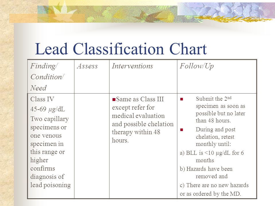 Lead Classification Chart Finding/ Condition/ Need AssessInterventionsFollow/Up Class IV 45-69 µg/dL Two capillary specimens or one venous specimen in