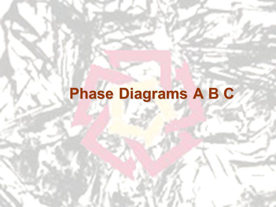 Phase Diagrams A B C