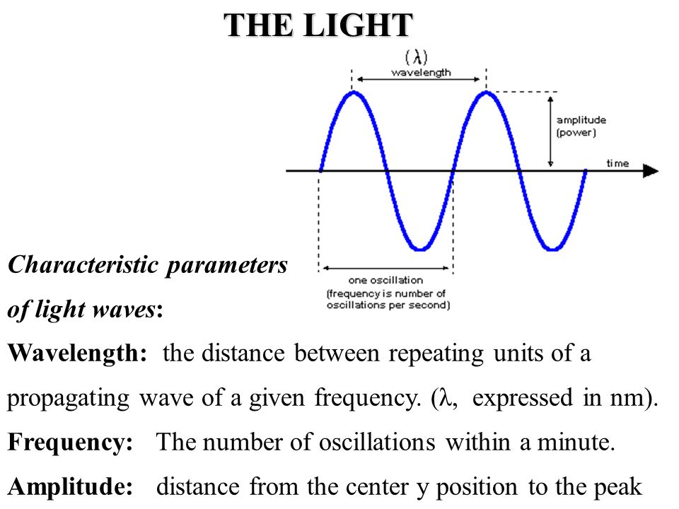 COMPONENTS OF VISIBLE LIGHT