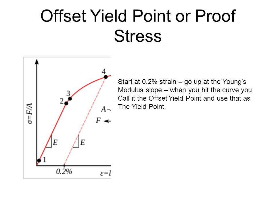 Offset Yield Point or Proof Stress Start at 0.2% strain – go up at the Young's Modulus slope – when you hit the curve you Call it the Offset Yield Point and use that as The Yield Point.