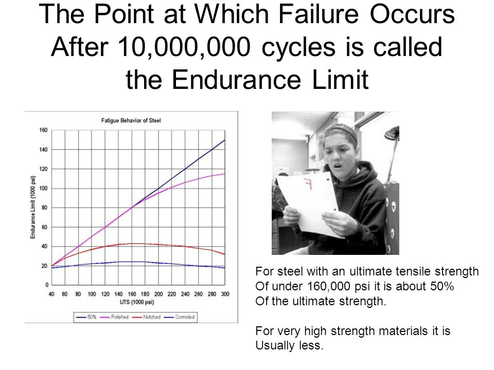 The Point at Which Failure Occurs After 10,000,000 cycles is called the Endurance Limit For steel with an ultimate tensile strength Of under 160,000 psi it is about 50% Of the ultimate strength.