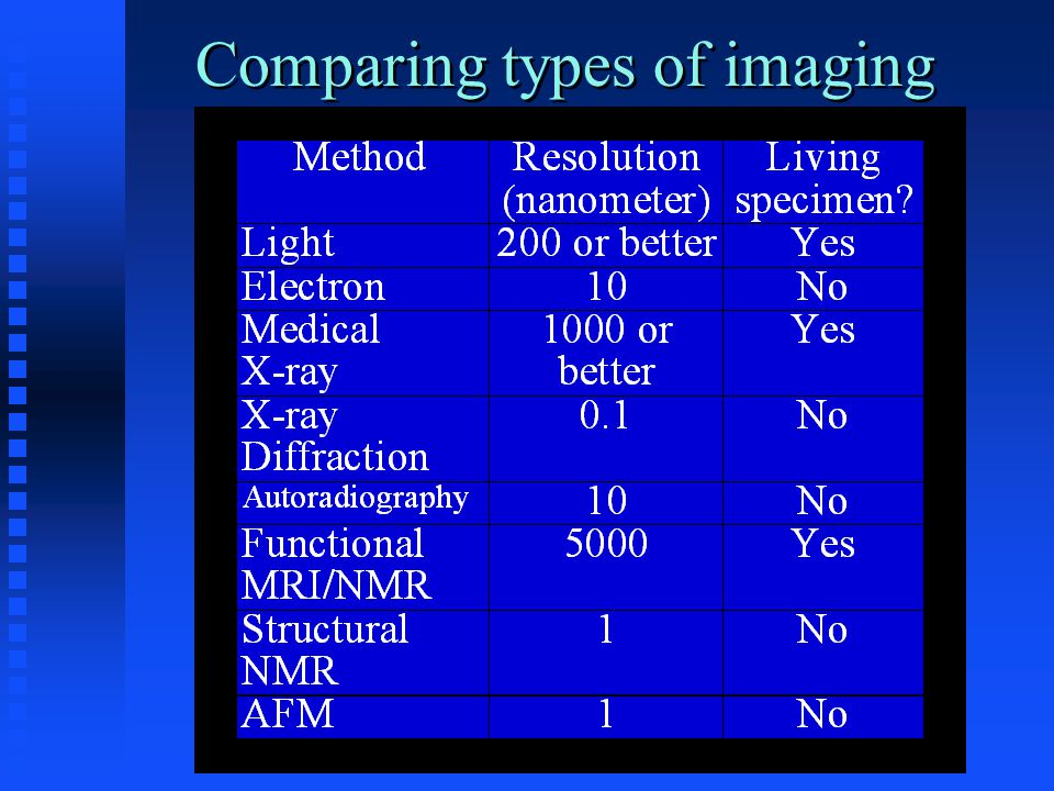 Comparing types of imaging